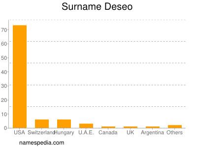 Surname Deseo