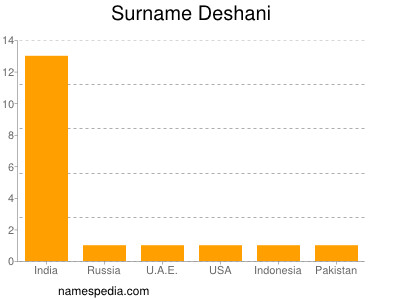 nom Deshani