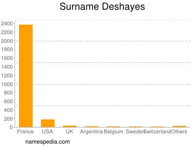 Surname Deshayes