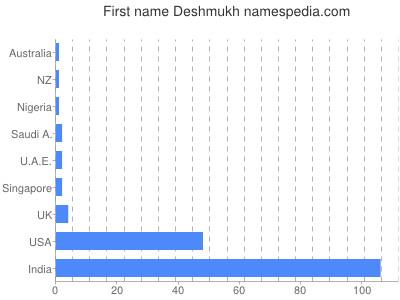 Given name Deshmukh