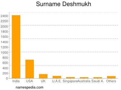 Surname Deshmukh