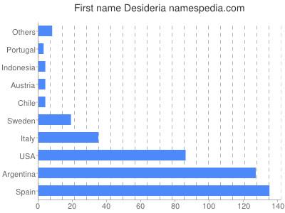 Vornamen Desideria