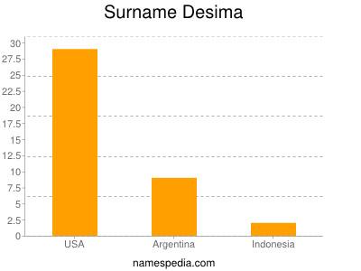 Surname Desima