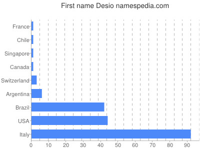 Given name Desio