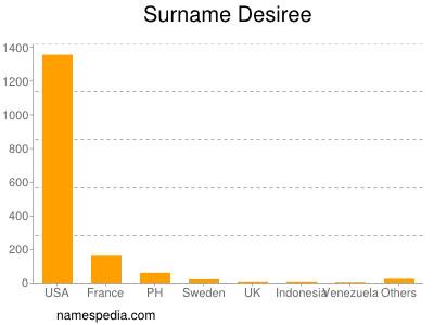 Surname Desiree