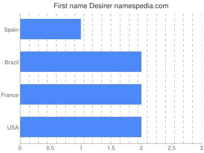 Given name Desirer