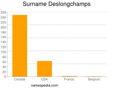 Surname Deslongchamps