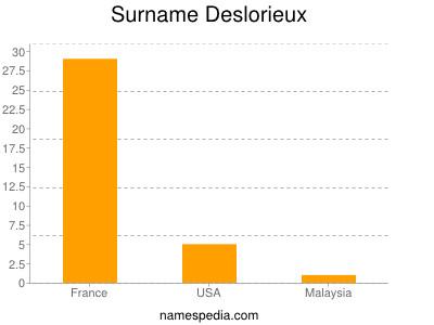 Surname Deslorieux