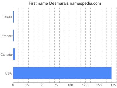 Given name Desmarais