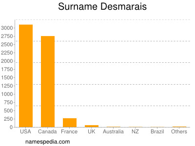 Surname Desmarais