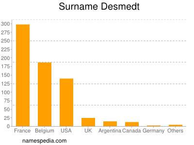 Surname Desmedt