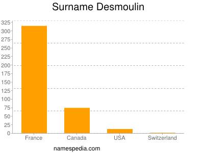 Surname Desmoulin