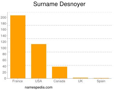 Surname Desnoyer
