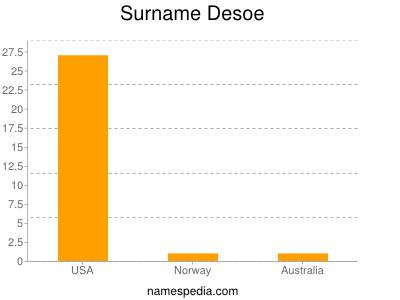 Surname Desoe