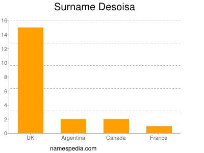 Surname Desoisa