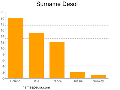 Surname Desol