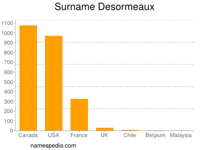 Surname Desormeaux