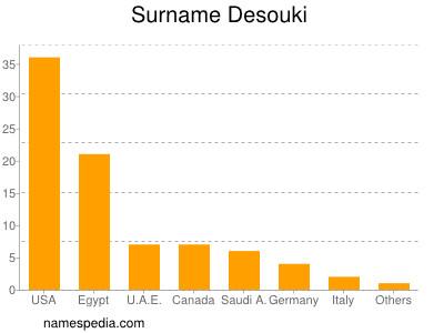 Surname Desouki