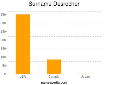 Surname Desrocher