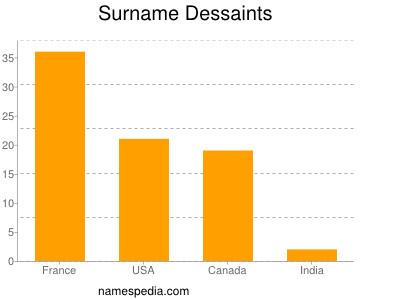 Surname Dessaints