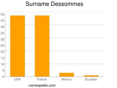 Surname Dessommes