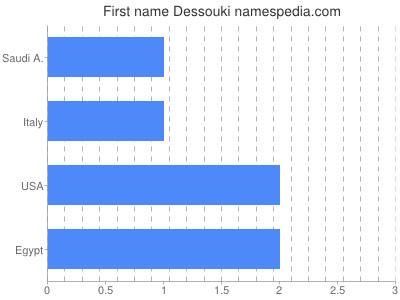Given name Dessouki
