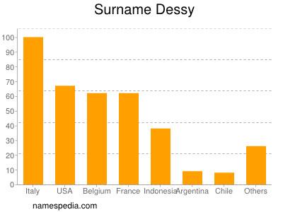 Surname Dessy