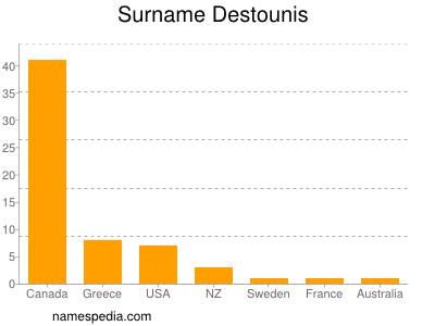 Familiennamen Destounis