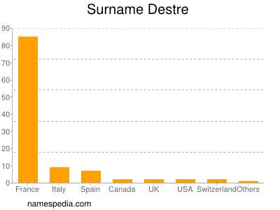 Surname Destre