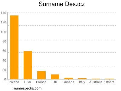 Familiennamen Deszcz