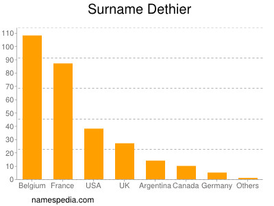 Surname Dethier