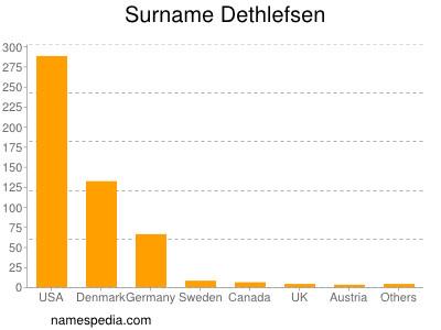 Surname Dethlefsen