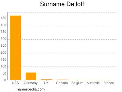 Surname Detloff