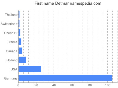 Given name Detmar