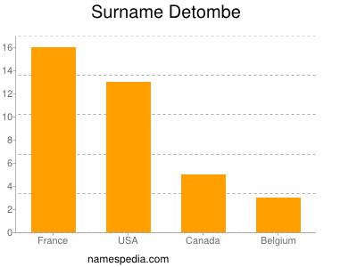Surname Detombe