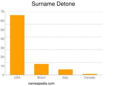 Familiennamen Detone