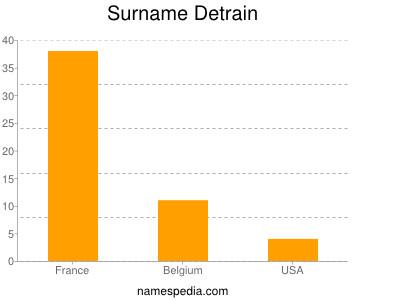 Surname Detrain