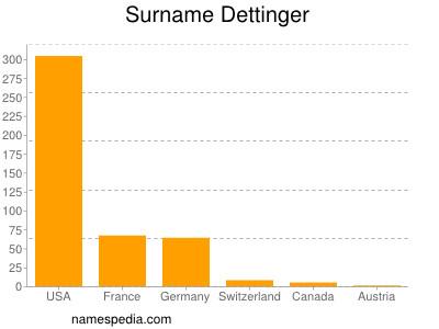 Surname Dettinger