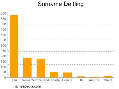 Surname Dettling