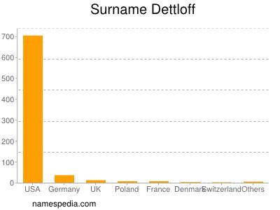 Surname Dettloff