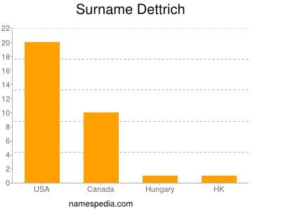 Surname Dettrich