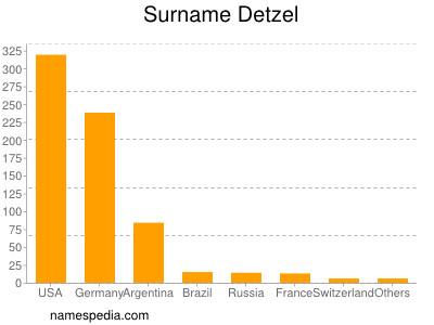 Surname Detzel