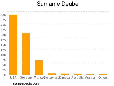 Surname Deubel