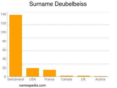 Surname Deubelbeiss