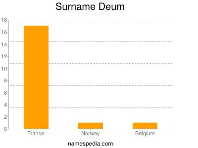Surname Deum