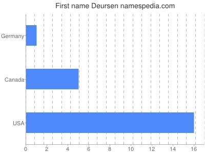 Given name Deursen