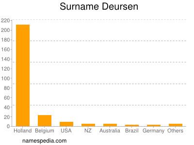 Surname Deursen