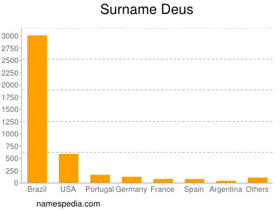 Surname Deus