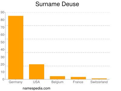 Surname Deuse