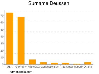 Surname Deussen